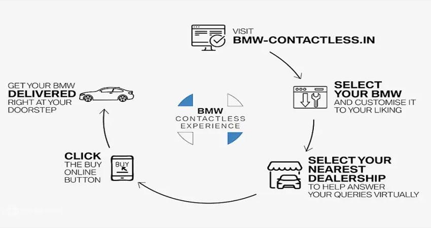 घर बैठे खरीदे BMW कार, जानें क्या है पूरा Process
